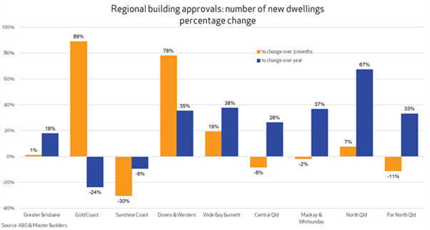 Regional Building Approvals graph January 2021