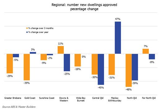 Regional building approvals percentage change