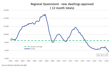 Regional Queensland new dwellings approved