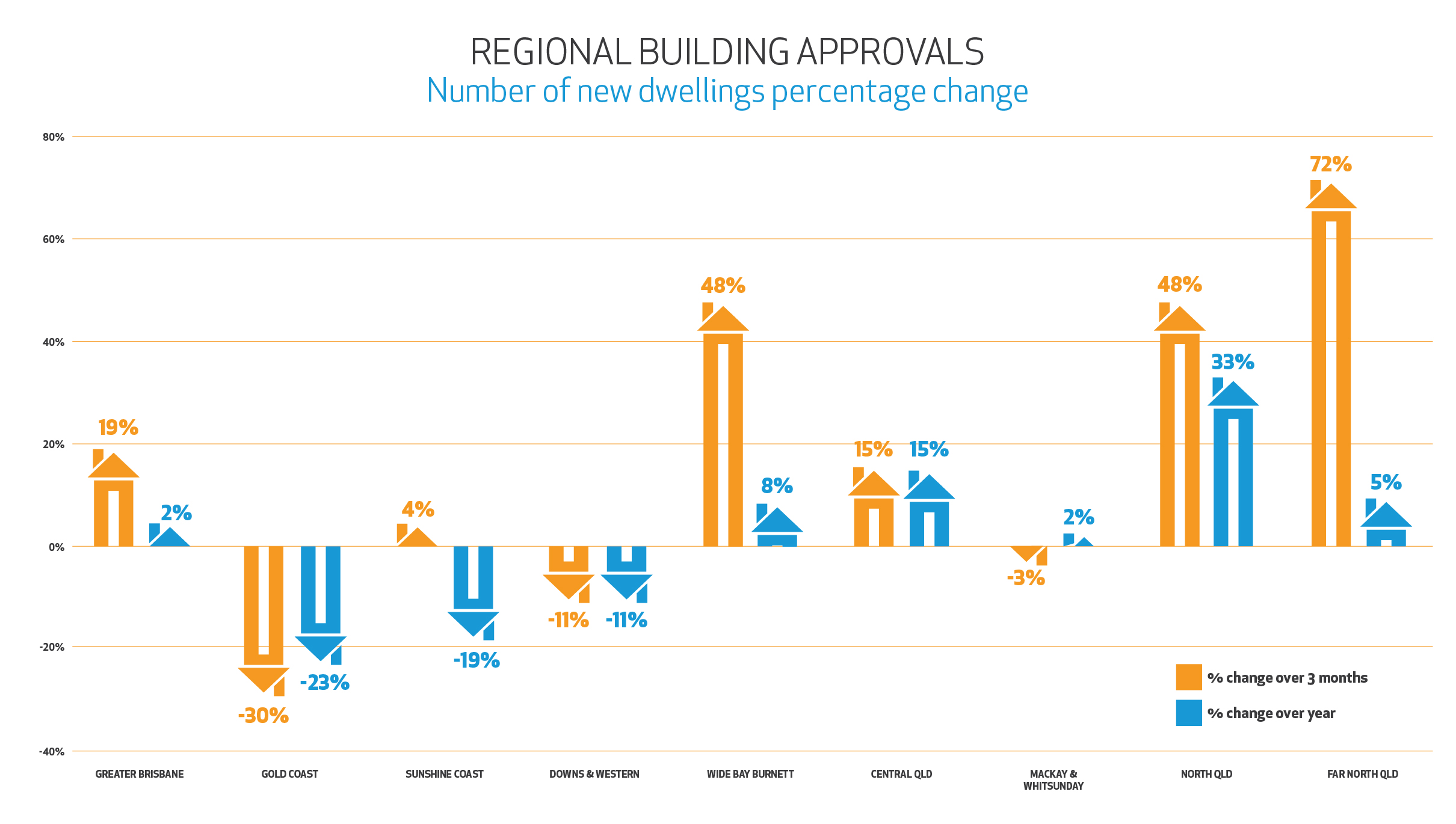 Regional Building Approvals September 2020