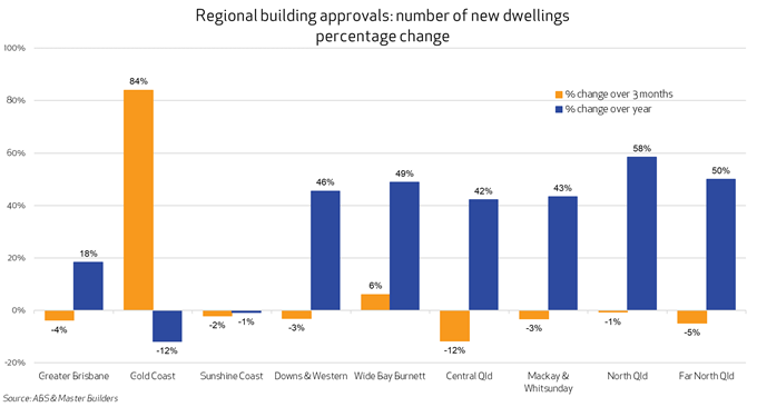 Master Builders & ABS graph - Regional building approvals figures December 2020