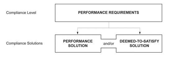 New Performance Solution Requirements