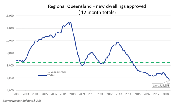 Regional Queensland new dwellings approved Jan 2019