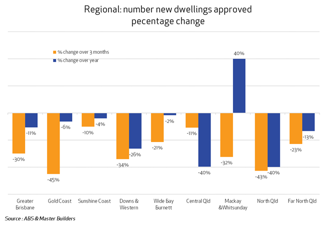 Regional Queensland new dwellings approved percentage change Jan 2019