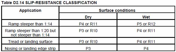 Slip-resistance classification